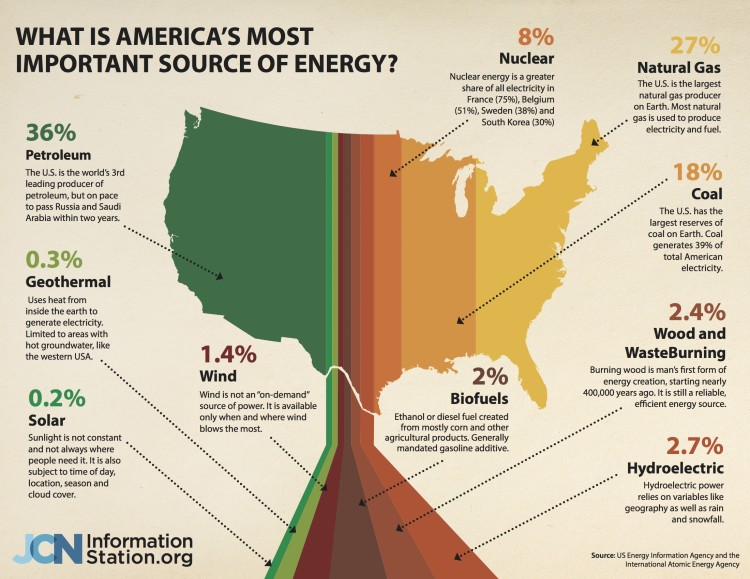 What is America's Most Important Source of Energy?