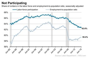 wsj june jobs chart 1