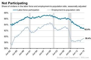 wsj june jobs chart 1