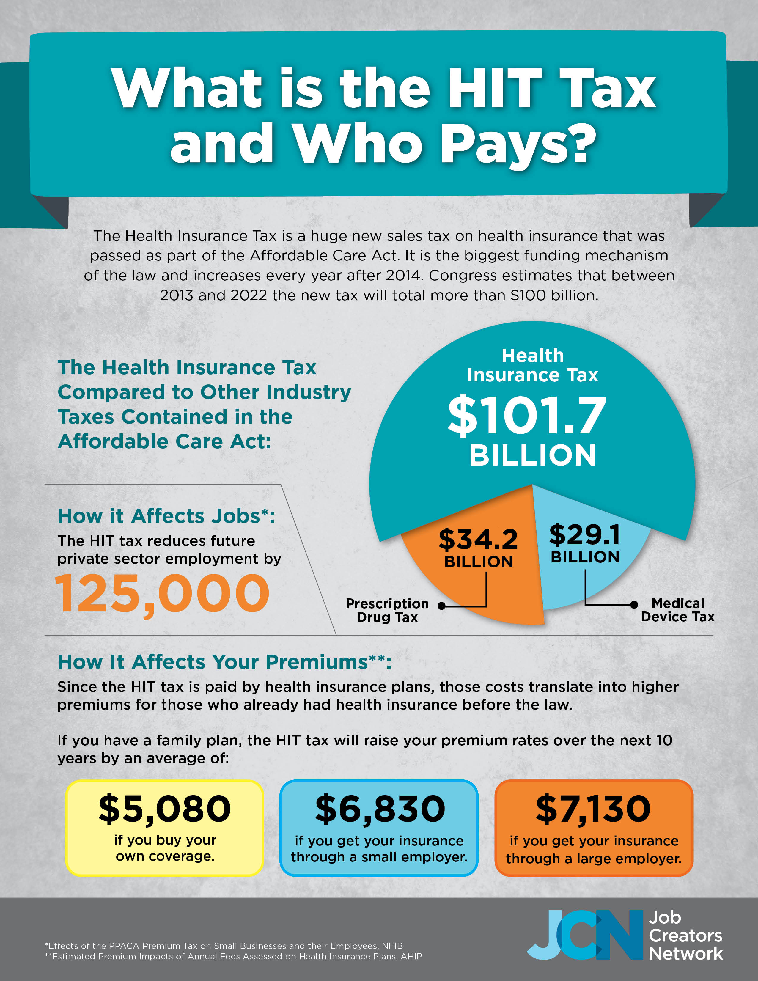 What Is The HIT Tax And Who Pays?