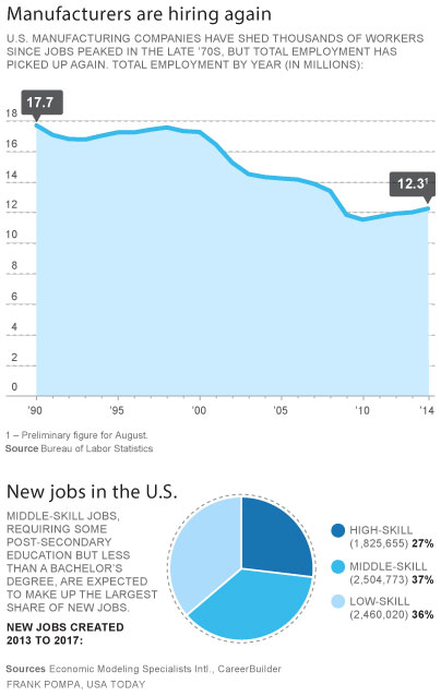 USA Today jobs-charts