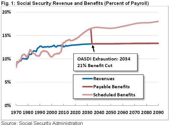 social security blog 1 privatization