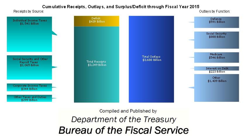 2015 federal debt