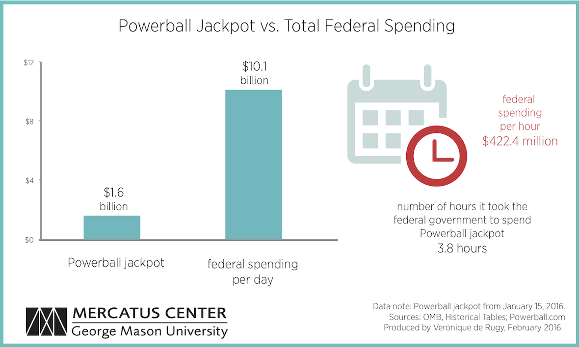 Powerball jackpot is nothing compared to federal spending powerball chart nvjuhfo Gallery