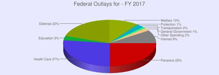 pie chart 2017