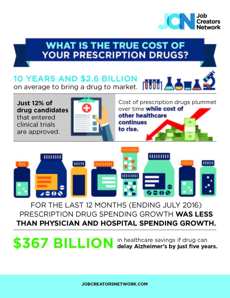 What Is The True Cost Of Your Prescription Drugs?