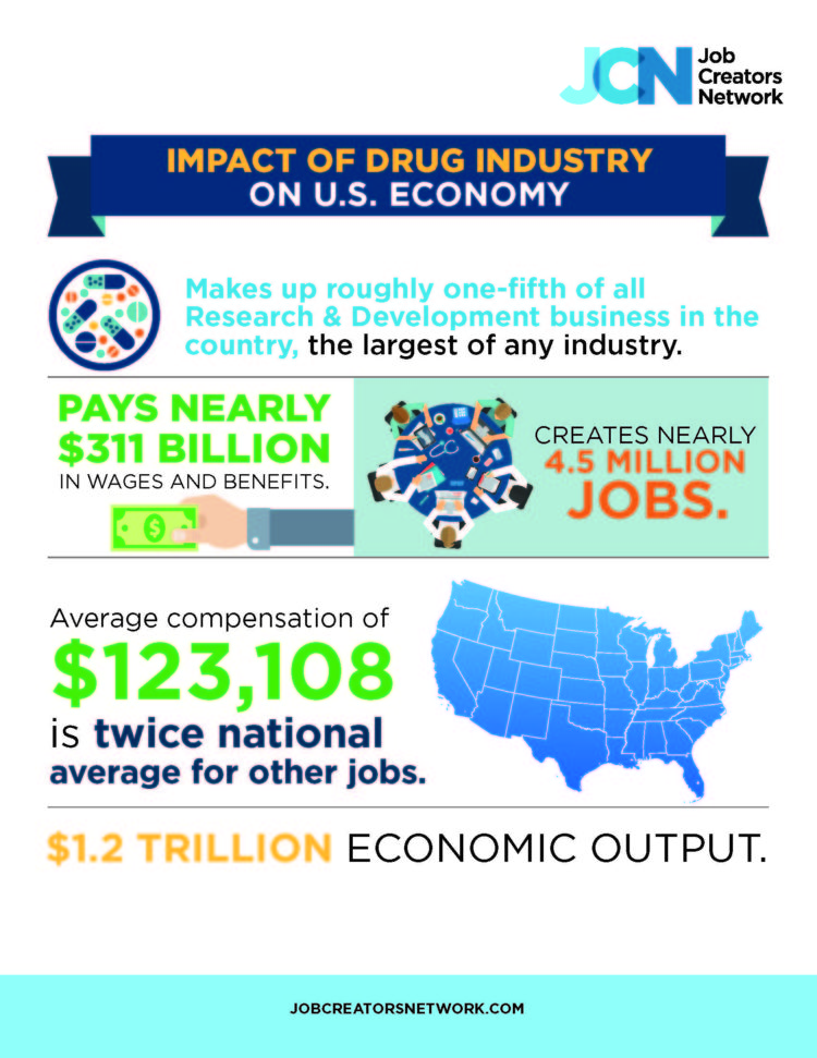 The Impact Of The Drug Industry On The U.S. Economy