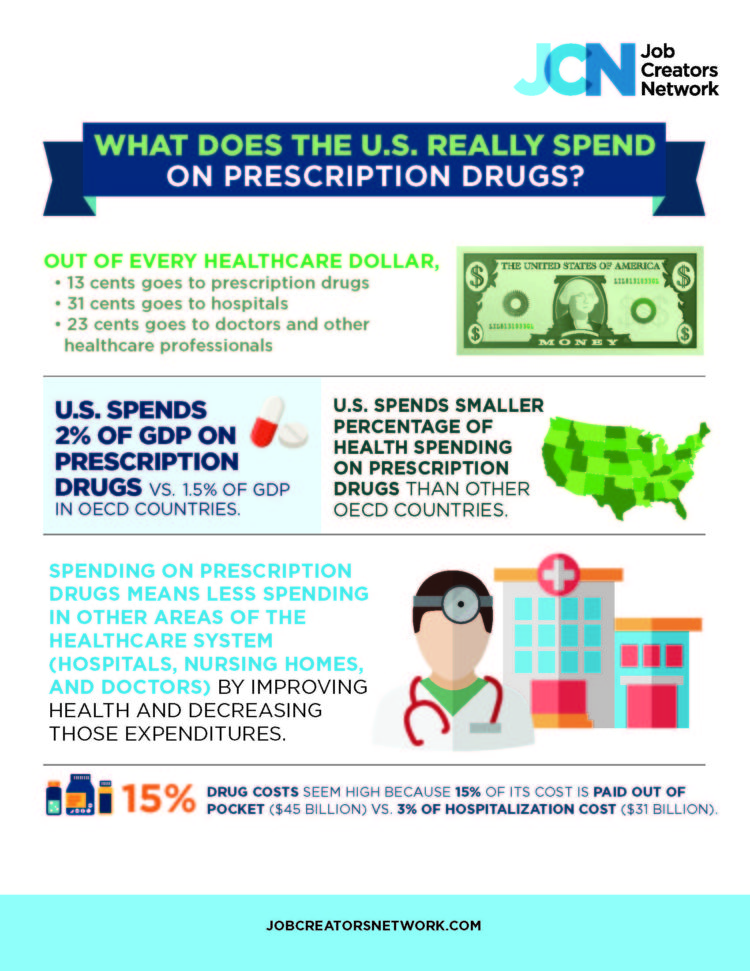 What Does The U.S. Really Spend On Prescription Drugs?