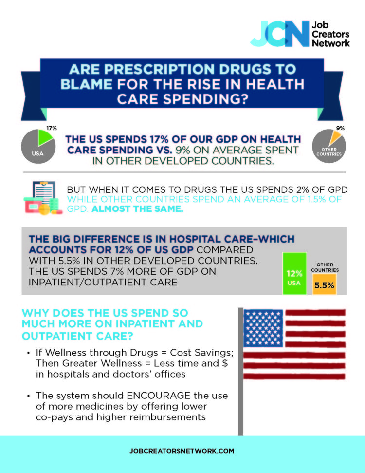 Are Prescription Drugs Really To Blame For The Rise In Health Care Spending?
