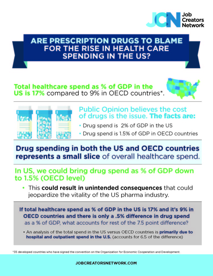 Are Prescription Drugs To Blame For The Rise In Health Care Spending In The US?