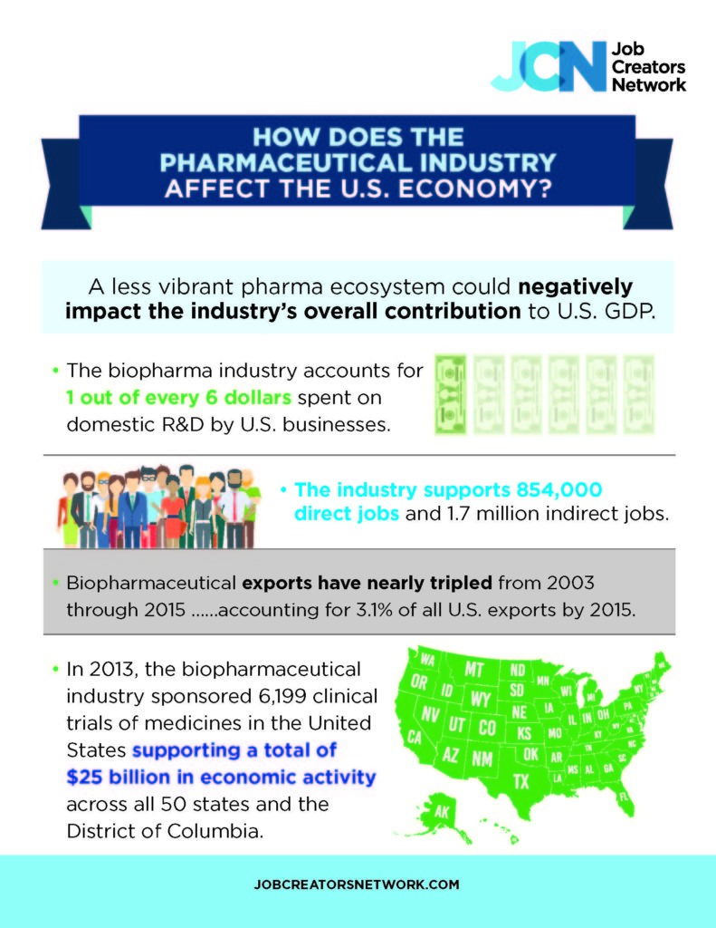 how does the pharmaceutical industry affect the u s economy